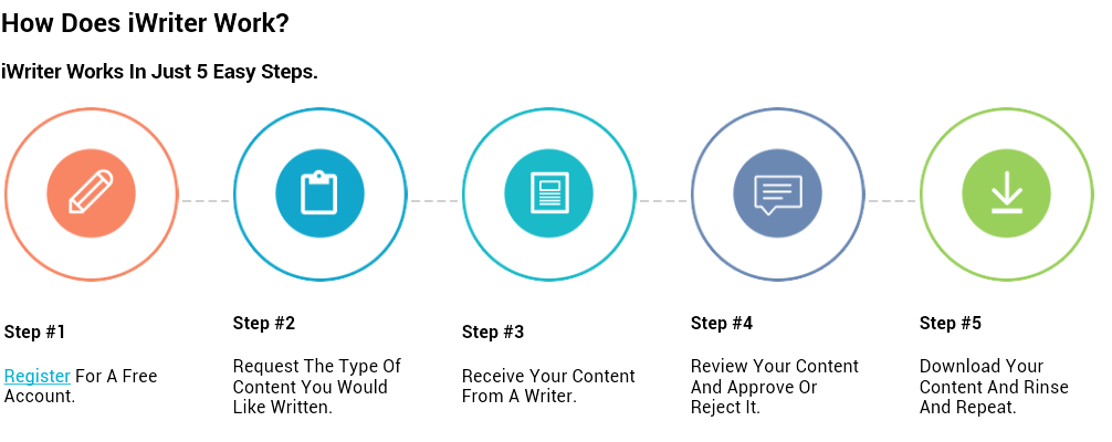 how iwriter works